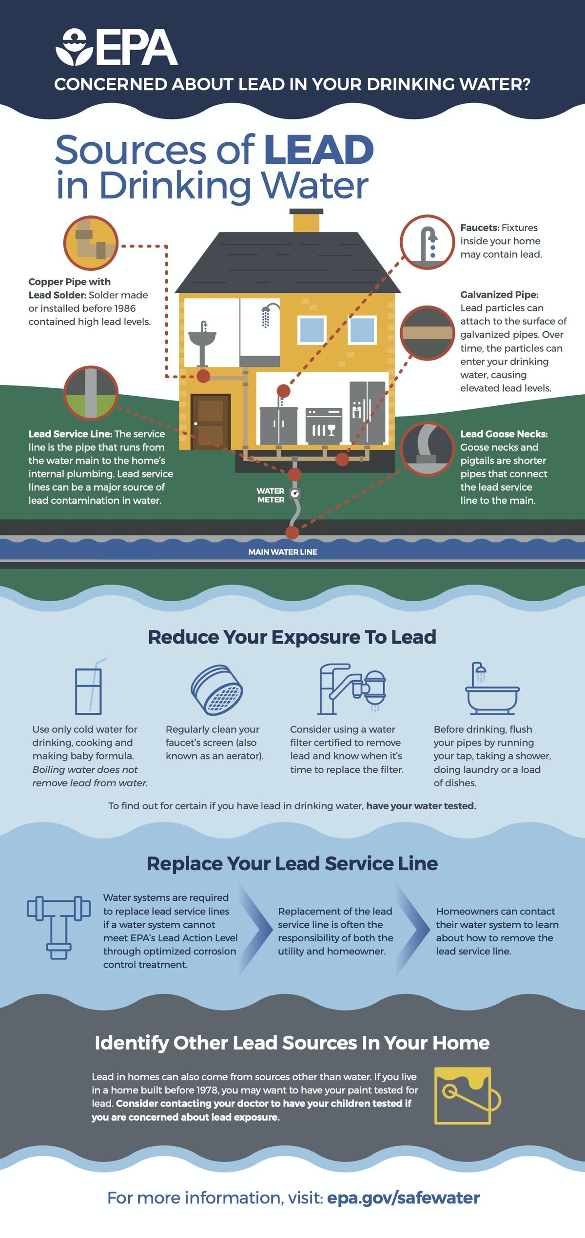EPA Lead in drinking water infographic